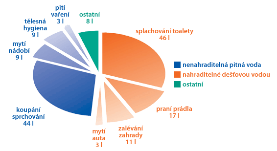vyuziti-graf